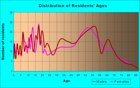 Age and Sex of Residents in zip code 48464