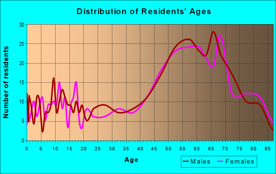 Age and Sex of Residents in zip code 48467