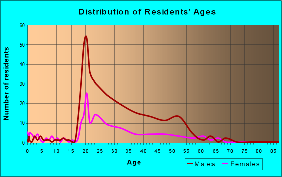 Age and Sex of Residents in zip code 48502