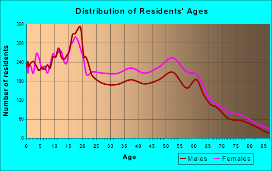 Age and Sex of Residents in zip code 48504