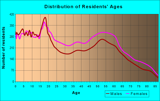 Age and Sex of Residents in zip code 48601
