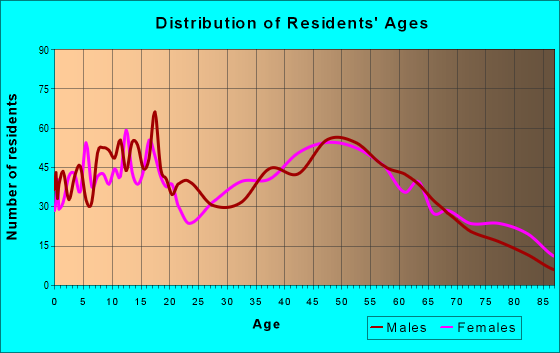Age and Sex of Residents in zip code 48611