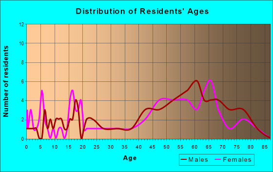 Age and Sex of Residents in zip code 48619