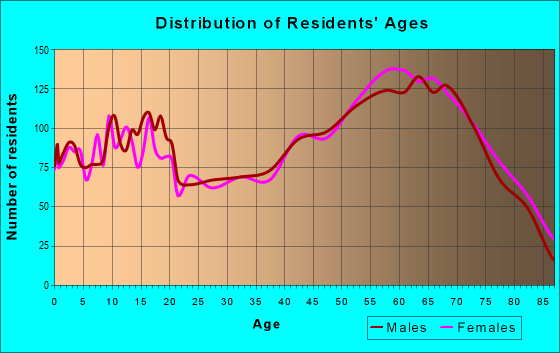 Age and Sex of Residents in zip code 48624
