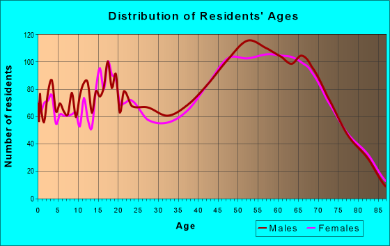 Age and Sex of Residents in zip code 48625