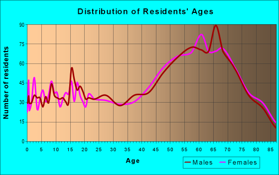Age and Sex of Residents in zip code 48629