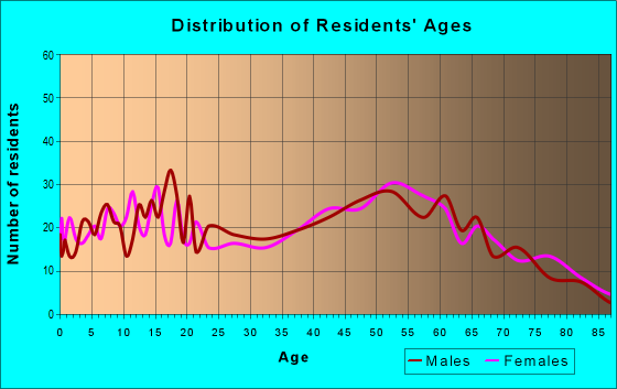 Age and Sex of Residents in zip code 48637
