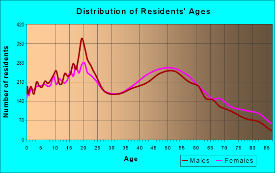 Age and Sex of Residents in zip code 48640