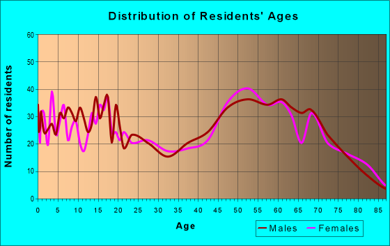 Age and Sex of Residents in zip code 48647