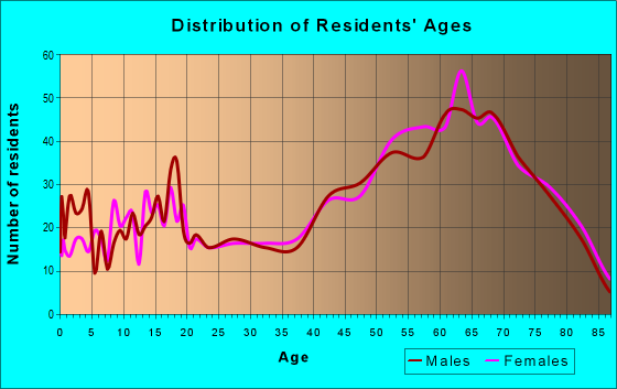 Age and Sex of Residents in zip code 48651