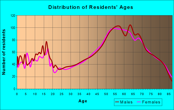 Age and Sex of Residents in zip code 48653