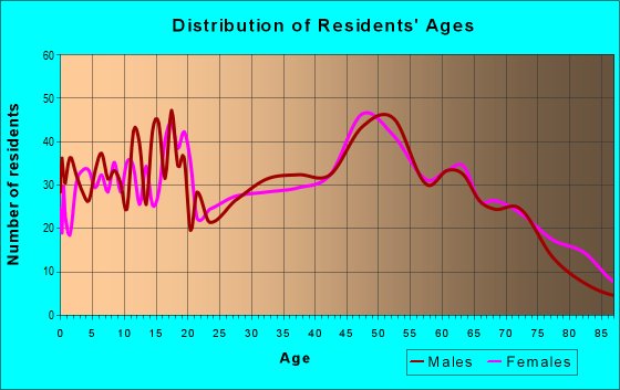 Age and Sex of Residents in zip code 48658