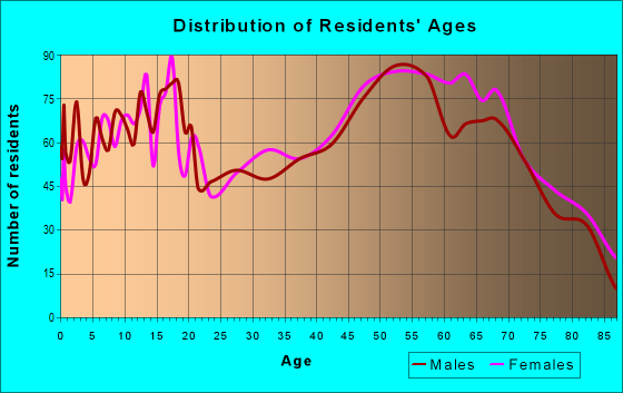Age and Sex of Residents in zip code 48661