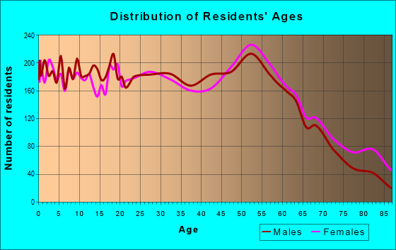 Age and Sex of Residents in zip code 48708