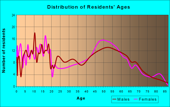 Age and Sex of Residents in zip code 48729