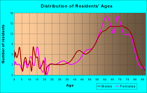 Age and Sex of Residents in zip code 48738