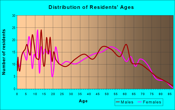 Age and Sex of Residents in zip code 48741