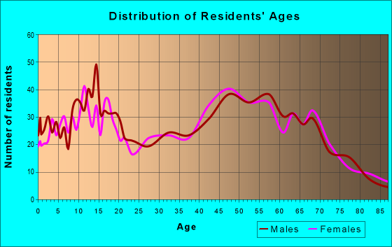 Age and Sex of Residents in zip code 48744