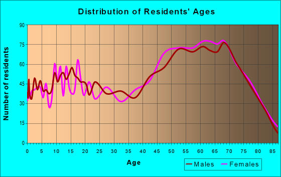 Age and Sex of Residents in zip code 48750