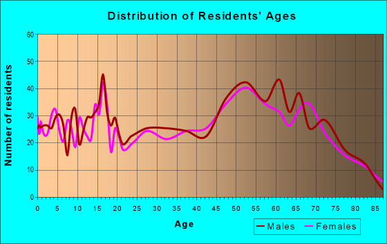 Age and Sex of Residents in zip code 48756