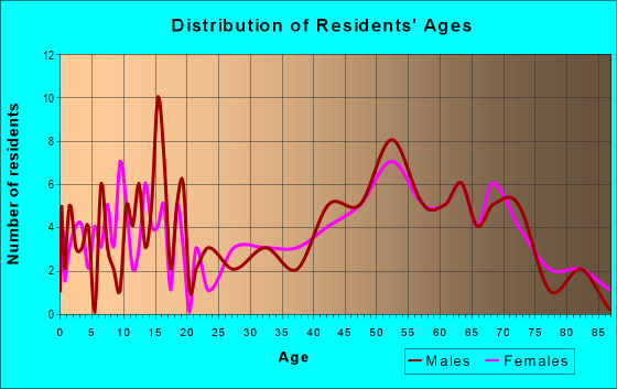 Age and Sex of Residents in zip code 48765