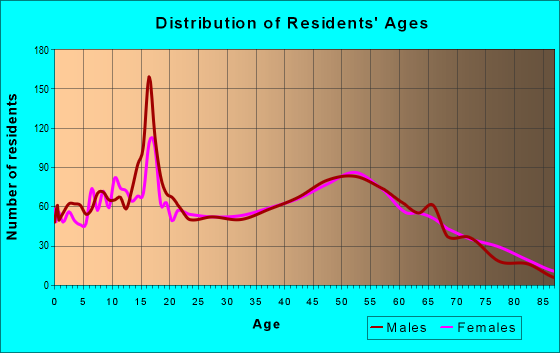 Age and Sex of Residents in zip code 48768