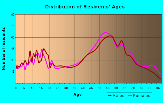 Age and Sex of Residents in zip code 48821