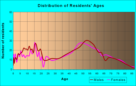 Age and Sex of Residents in zip code 48822