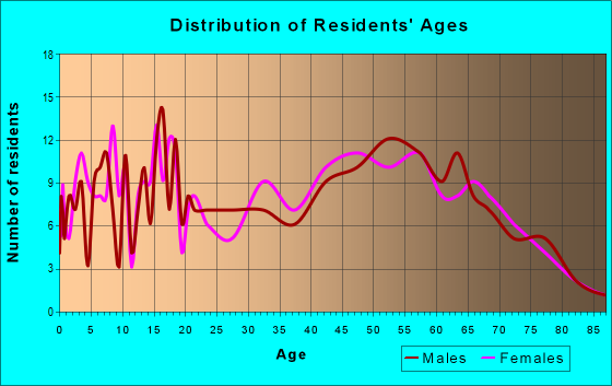 Age and Sex of Residents in zip code 48832