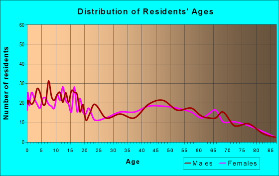 Age and Sex of Residents in zip code 48835