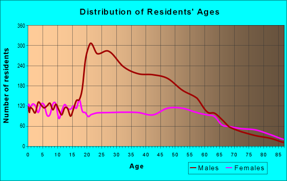 Age and Sex of Residents in zip code 48846