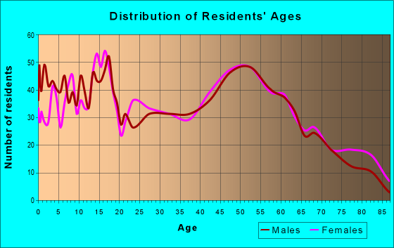 Age and Sex of Residents in zip code 48849