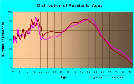 Age and Sex of Residents in zip code 48854