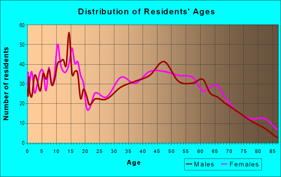 Age and Sex of Residents in zip code 48866