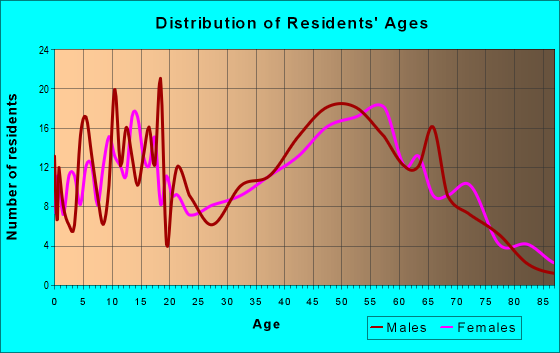 Age and Sex of Residents in zip code 48871