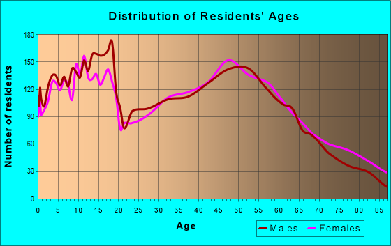 Age and Sex of Residents in zip code 48879