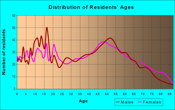 Age and Sex of Residents in zip code 48884