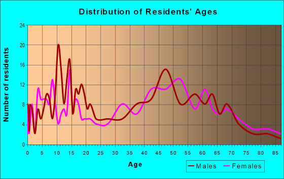 Age and Sex of Residents in zip code 48889