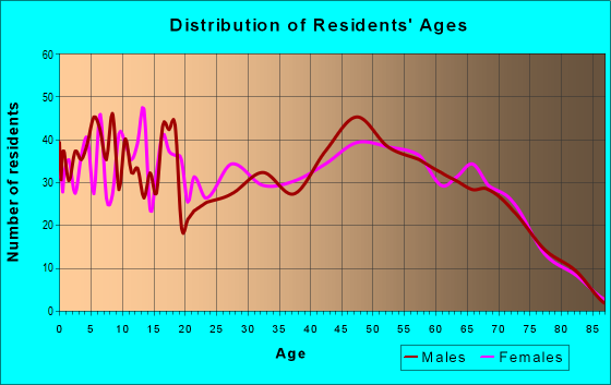 Age and Sex of Residents in zip code 48893