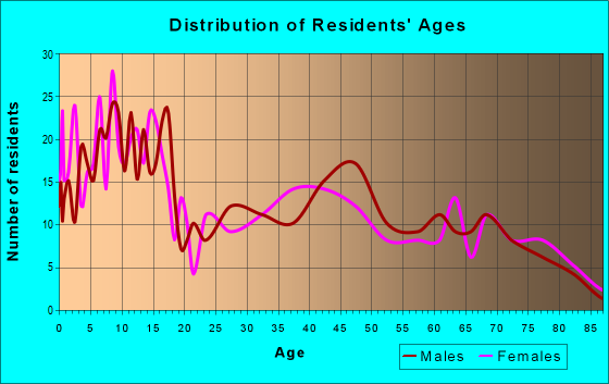 Age and Sex of Residents in zip code 48894