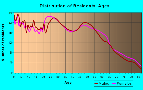 Age and Sex of Residents in zip code 48906