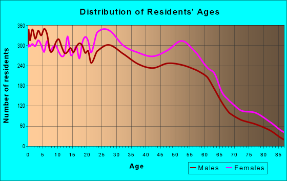 Age and Sex of Residents in zip code 48911
