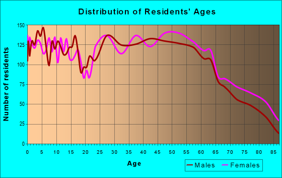 Age and Sex of Residents in zip code 49002