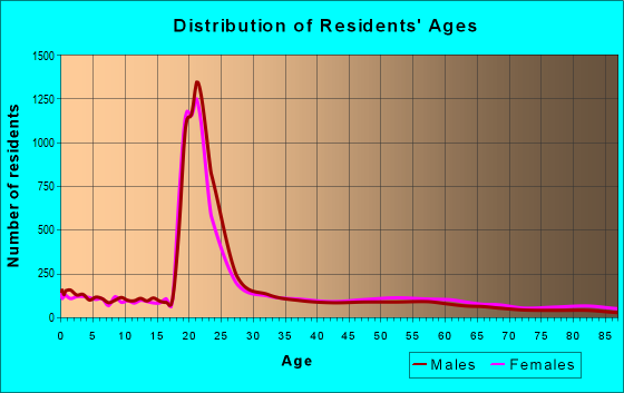 Age and Sex of Residents in zip code 49006