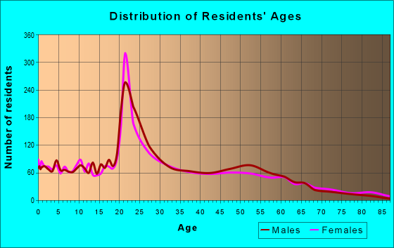 Age and Sex of Residents in zip code 49007