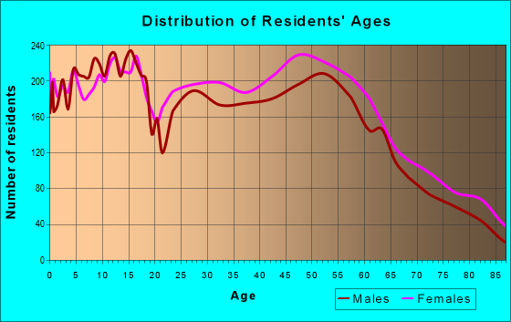 Age and Sex of Residents in zip code 49024