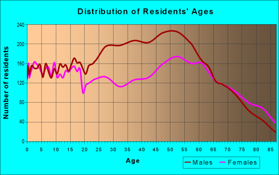 Age and Sex of Residents in zip code 49036