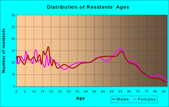 Age and Sex of Residents in zip code 49040