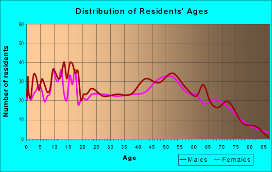 Age and Sex of Residents in zip code 49056