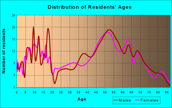 Age and Sex of Residents in zip code 49060
